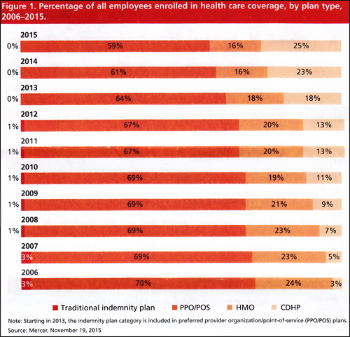 Percentage of all employees enrolled in health care coverage, by plan type, 2006-2015.