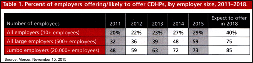 Percent of employers offering/likely to offer CDHPs, by employer size, 2011-2018.