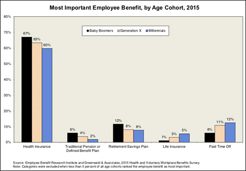 Most important employee benefit, by age cohort, 2015.
