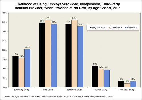 Likelihood of using employer-provided, independant, third-party benefits provider, when provided at no cost, by age cohort, 2015.