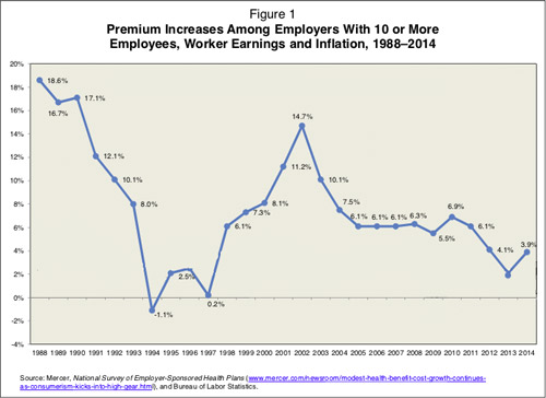 Premium increases among employers with 10 or more employees, 1988-2014