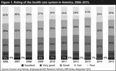 Rating of the health care system in America, 2006-2015.