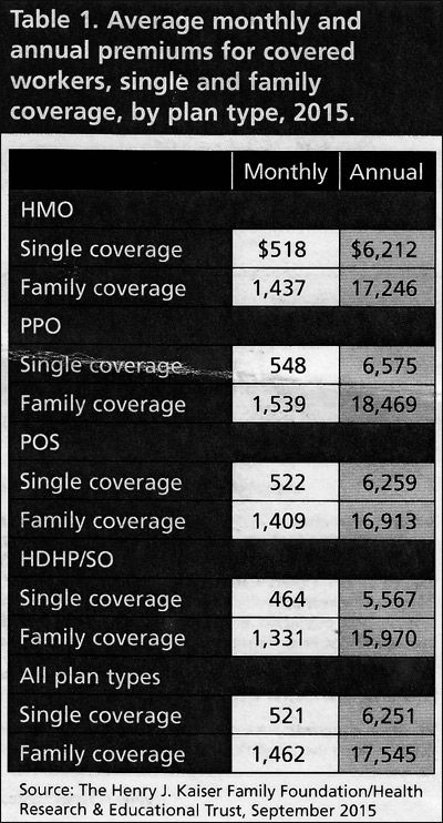 Average monthly and annual premiums for covered workers, single and family coverage, by plan type, 2015.