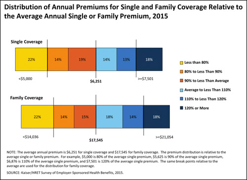 Distribution of annual premiums for single and family coverage relative to the average annual single of family premium, by percentage of covered workers, 2015.