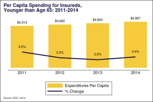 Per-capita spending for insureds younger than age 65, 2011-2014.