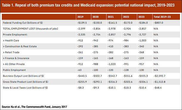 Repeal of both premium tax credits and Medicaid expansion: potential national impact