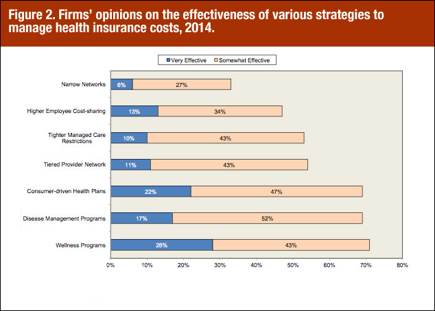 Firms' opinions on the effectiveness of various strategies to manage health insurance costs