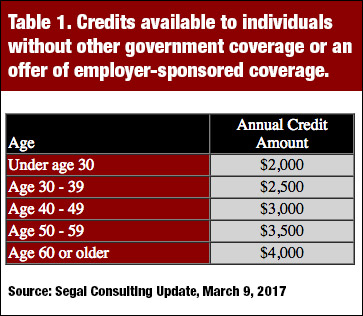 Credits available to individuals without other government coverage or employer-sponsored coverage