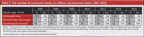 The number of uninsured adults, in millions, by insurance status, 2001 - 2016