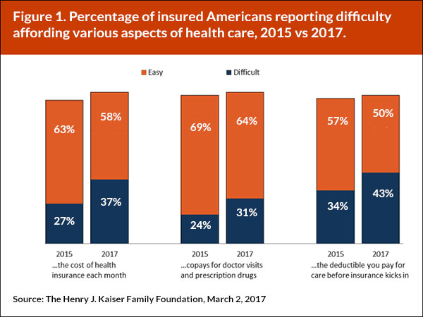 Percentage of insured Americans reporting difficulty affording various aspects of health care, 2015 vs 2017.