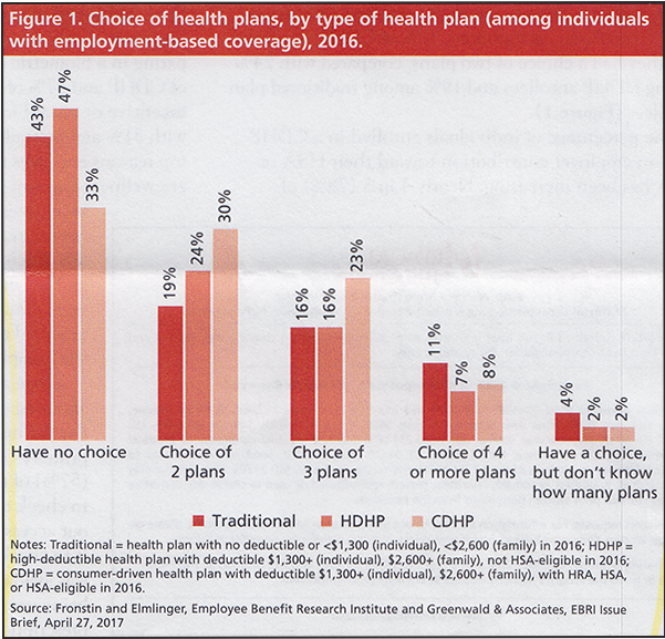 Choice of health plans, by type of health plan (among individuals with employment-based coverage). 2016