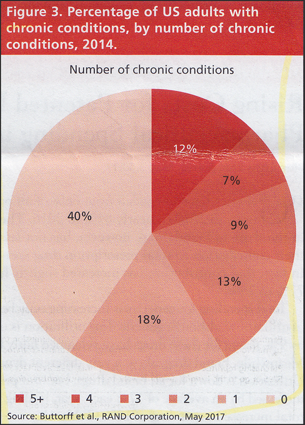 Percentage of US adults with chronic conditions