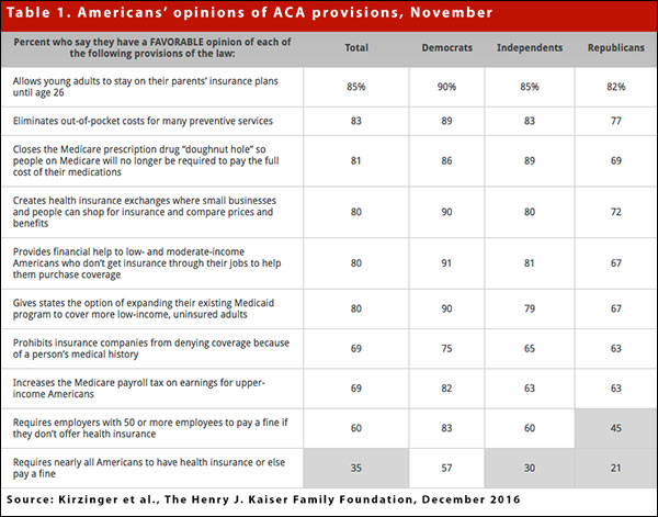 Americans' opinions of ACA provisions, November 2016