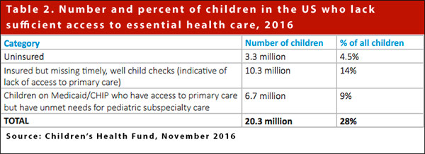 Number and percent of children lacking health care