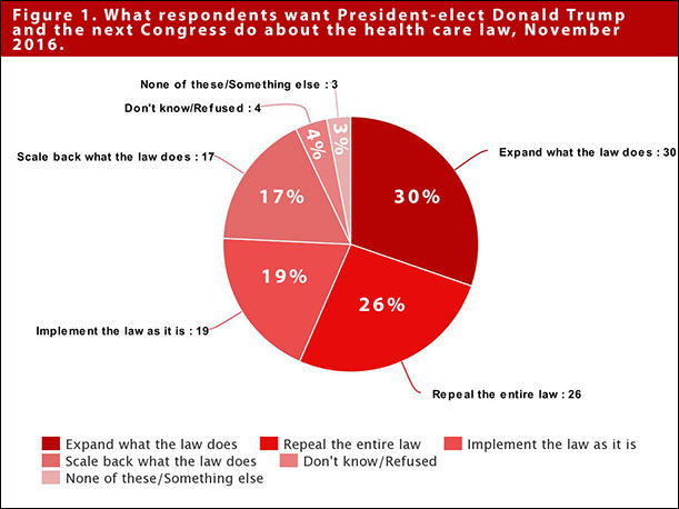 Respondents want President-elect to do about the health care law, November 2016