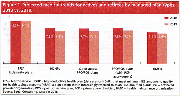 Projected Medical trends for actives and retirees by managed plan types, 2018 vs. 2019.
