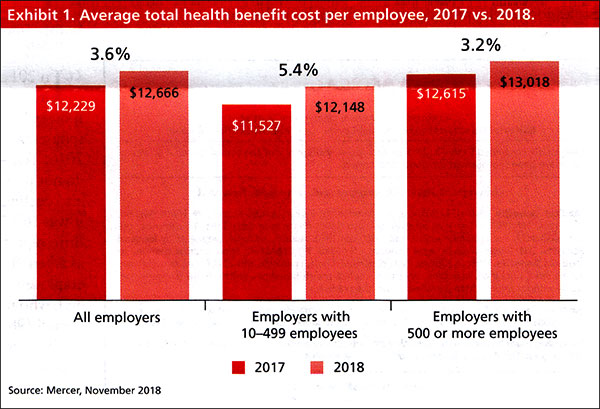 Average total health benefit cost per employee, 2017 vs. 2018