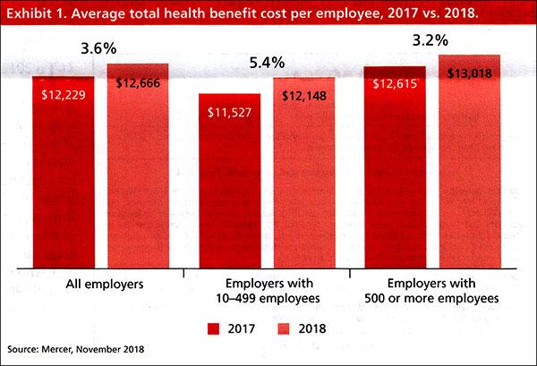 Preferred Benefits Group Keeps Customers Informed