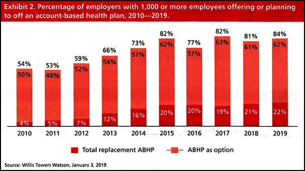Percentage of employers with 1,000 or more employees offering or planning to off an account-based health plan, 2010-2019