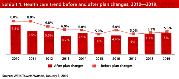 Health care trend before and after plan charges, 2010-2019