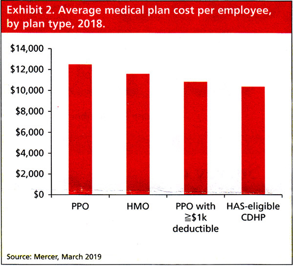 Average medical plan cost per employee, by plan type, 2018