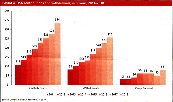 HSA Contributions and withdrawals, in billions, 2011-2018