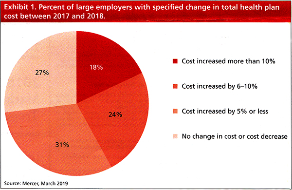 Percent of large employers with specified change in total health plan cost between 2017 and 2018