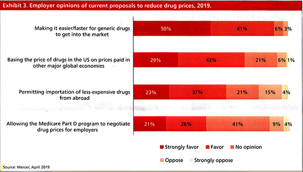 Employer opinions of current proposals to reduce drug prices, 2019
