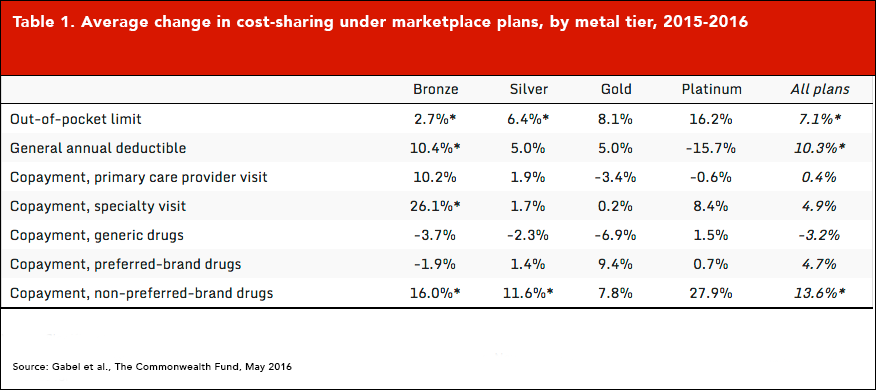 Average-change-in-cost-sharing-under-marketplace-plans
