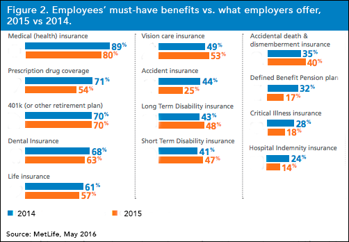 Employees'-must-have-benefits-vs.-what-employers-offer,-2015-vs-2014