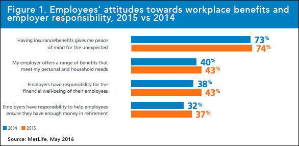 Employees_attitudes_towards_workplace_benefits