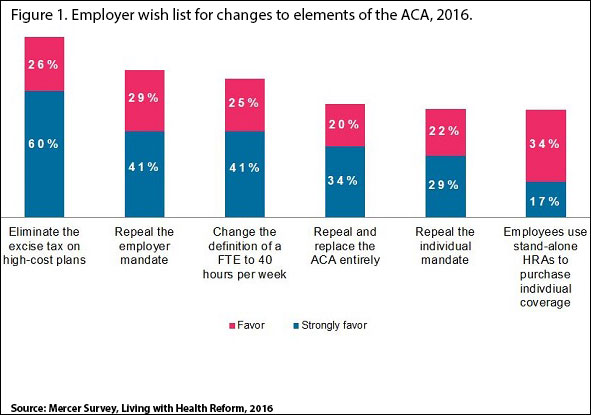 Employer wish list for changes to elements of the ACA, 2016.