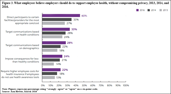 What employees believe employers should do to support employee health