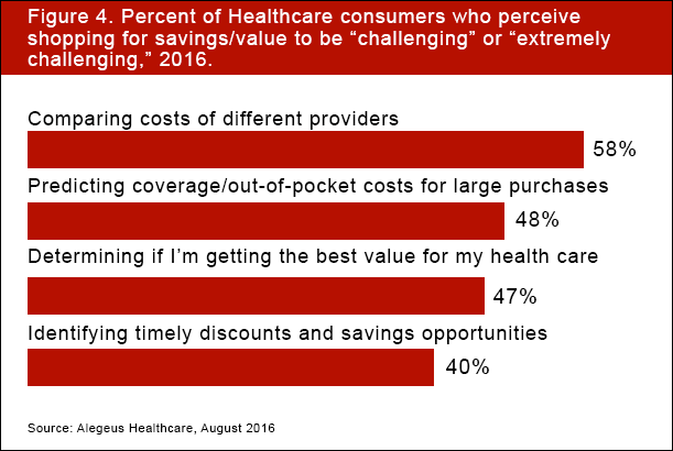 Percent_of_healthcare_consumers
