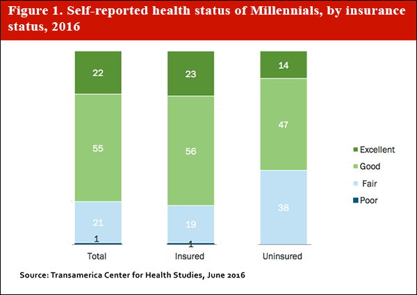 Self-reported_health-status_of_millennials