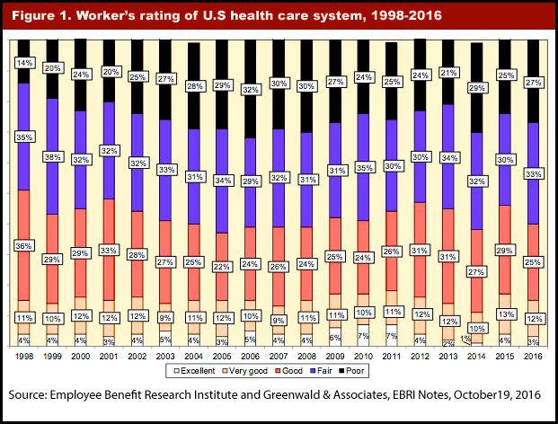 Workers' rating of U.S health care system, 1998-2016