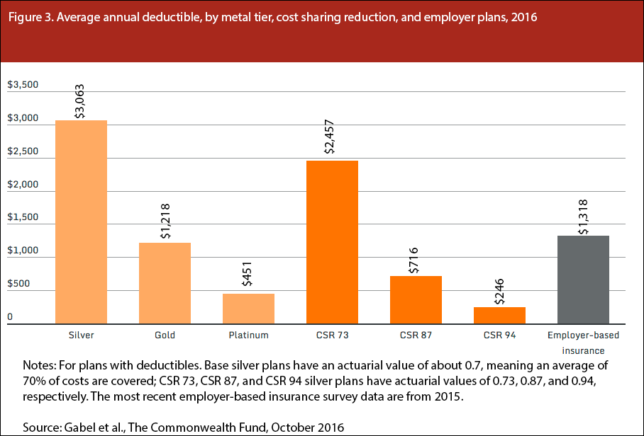 Average annual deductible, by metal tier, cost sharing reduction, and employer plans, 2016