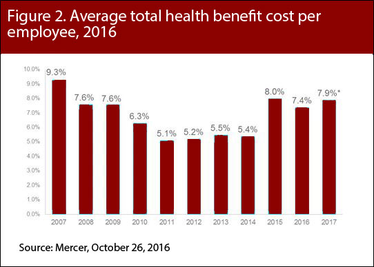 Age Distribution by health care spending tier, 2014