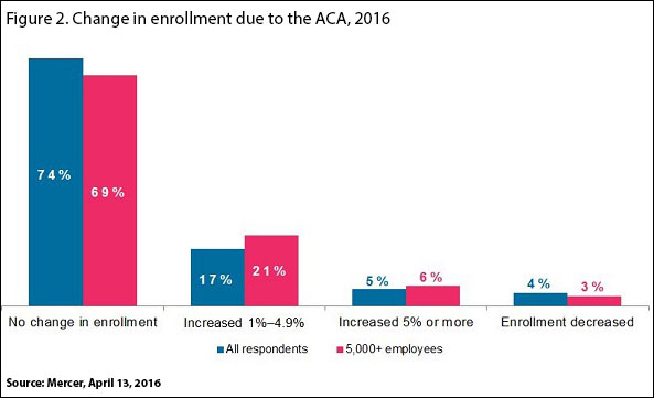 Change in enrollment due to the ACA 2016.