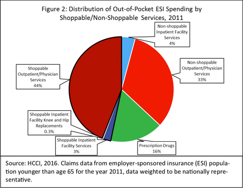 Distribution of out-of-pocket employer-sponsored insurance spending by shoppable and nonshoppable services, 2011.