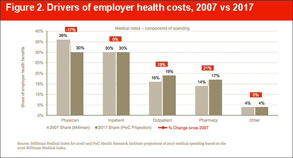 drivers_of_employer_health_costs