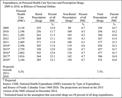Expenditures on personal health care services and prescription drugs, 2009 to 2018, in billions of nominal dollars.