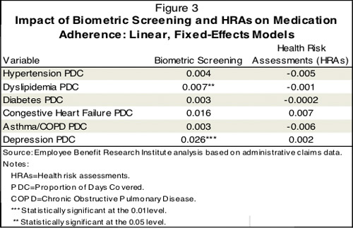 Impact of biometrics screening and health risk assessments on medication adherence: linear, fixed-effects models.