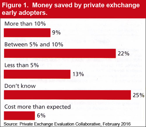 Money saved by private exchange early adopters.