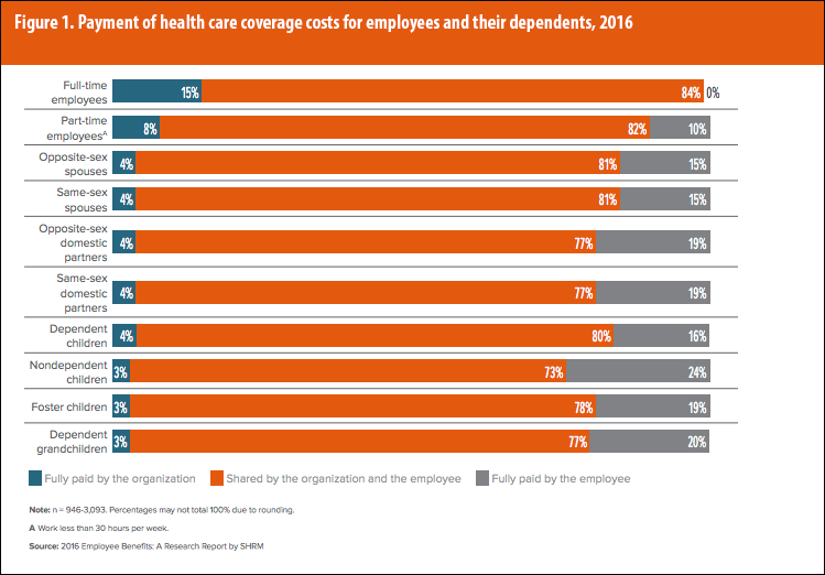 payments_of_health_care_coverage_2016