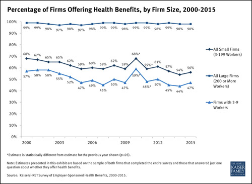 Percentage of firms offering health benefits, by firm size, 2000-2015