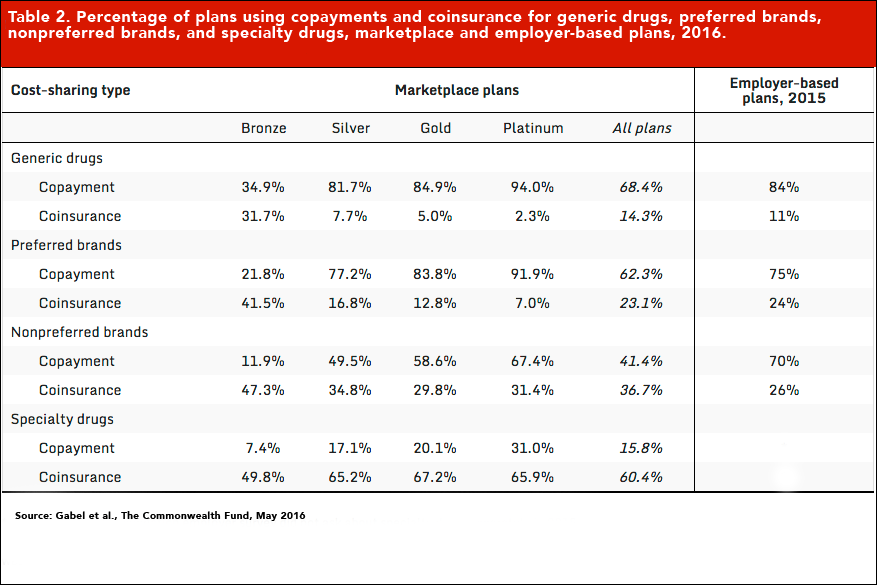 percentage-of-plans-using-copayments-and-coinsurance-for-generic-drugs