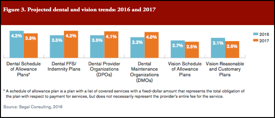 Projected dental and vision trends: 2016 and 2017