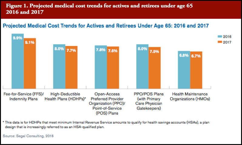 Top Cost Drivers of rising health care costs