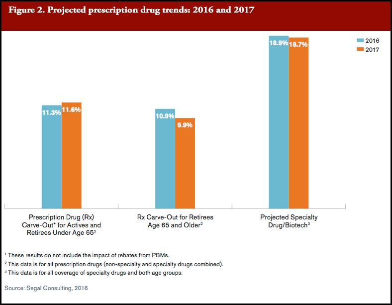 Projected prescription drug trends: 2016 and 2017